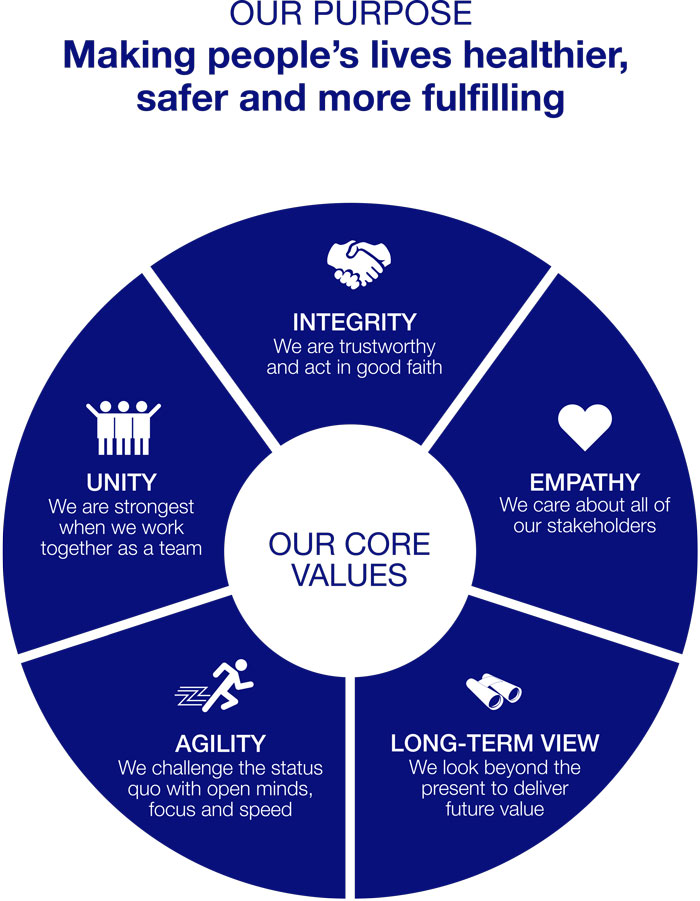 Our Purpose is Making people's lives healthier, safer and more fulfilling. Our Core Values are Integrity, empathy,long-term view, agility, and unity.