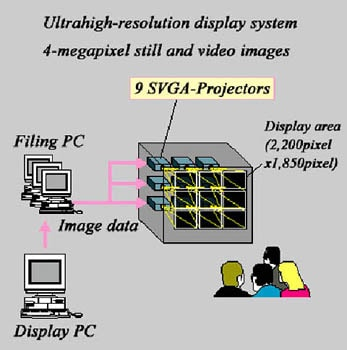 ULTRAHIGH-RESOLUTION DISPLAY SYSTEM