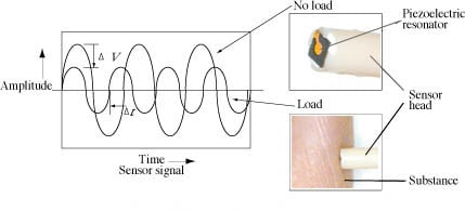 Principle of the Diagnostic Tactile Sensors