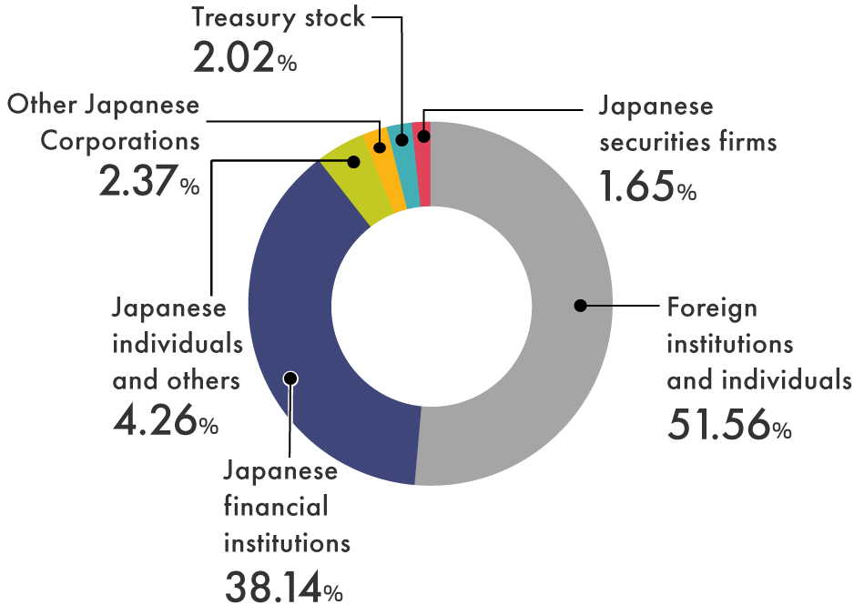 Japanese financial institutions 38.15%, Japanese securities firms 0.84%, Other Japanese Corporations 8.93%, Foreign institutions and individuals 46.22%, Japanese individuals and others 5.48%, Treasury stock 0.38%