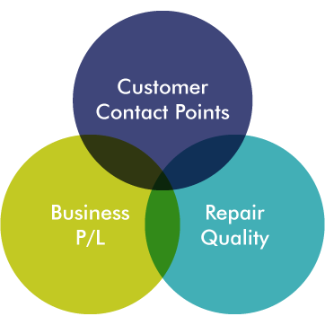 Customer Contact Points,Buisiness P/L,Repair Quarity