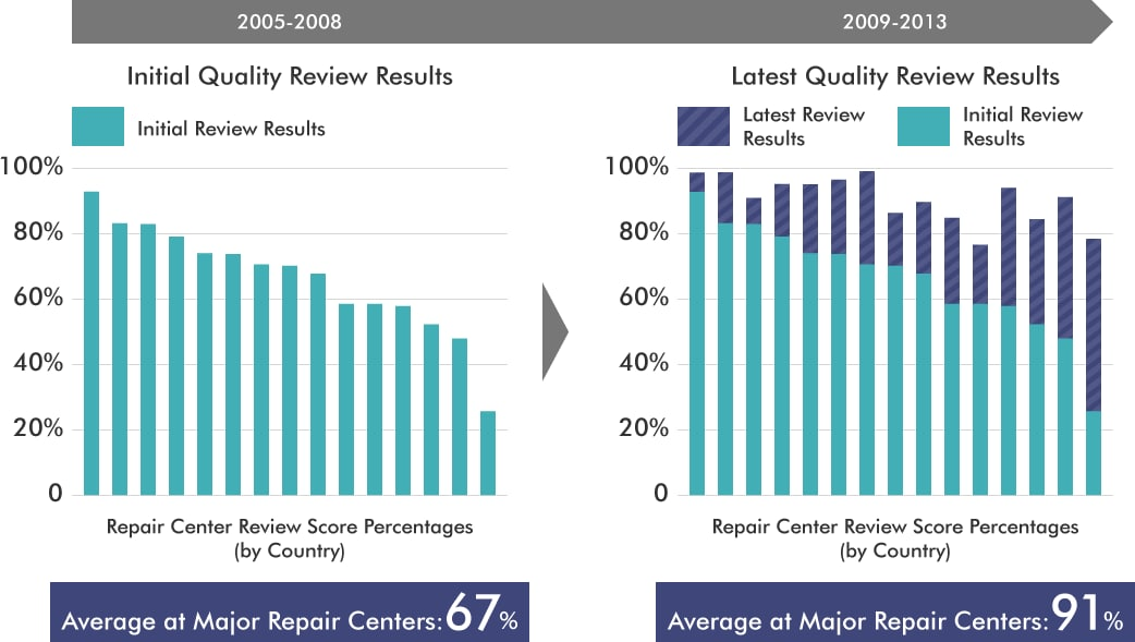 (2005-2008 Intial Quality Review Results) Average at Major Repair Centers: 67%, (2009-2013 Latest Quality Review Results) Average at Major Repair Centers: 91%