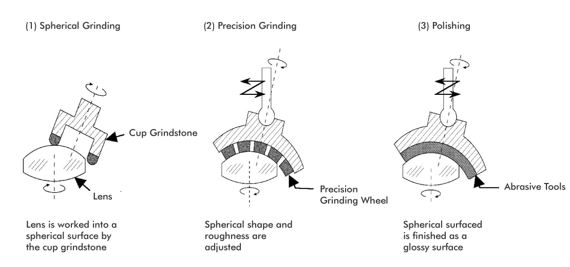 (1) Spherical Grinding: Lens is worked into a spherical surface by the cup grindstone (2) Precision Grinding: Spherical shape and roughness are adjusted (3) Polishing: Spherical surfaced is finished as a glossy surface